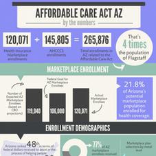 Infographic Breaks Down Arizona Coverage Growth Vitalyst