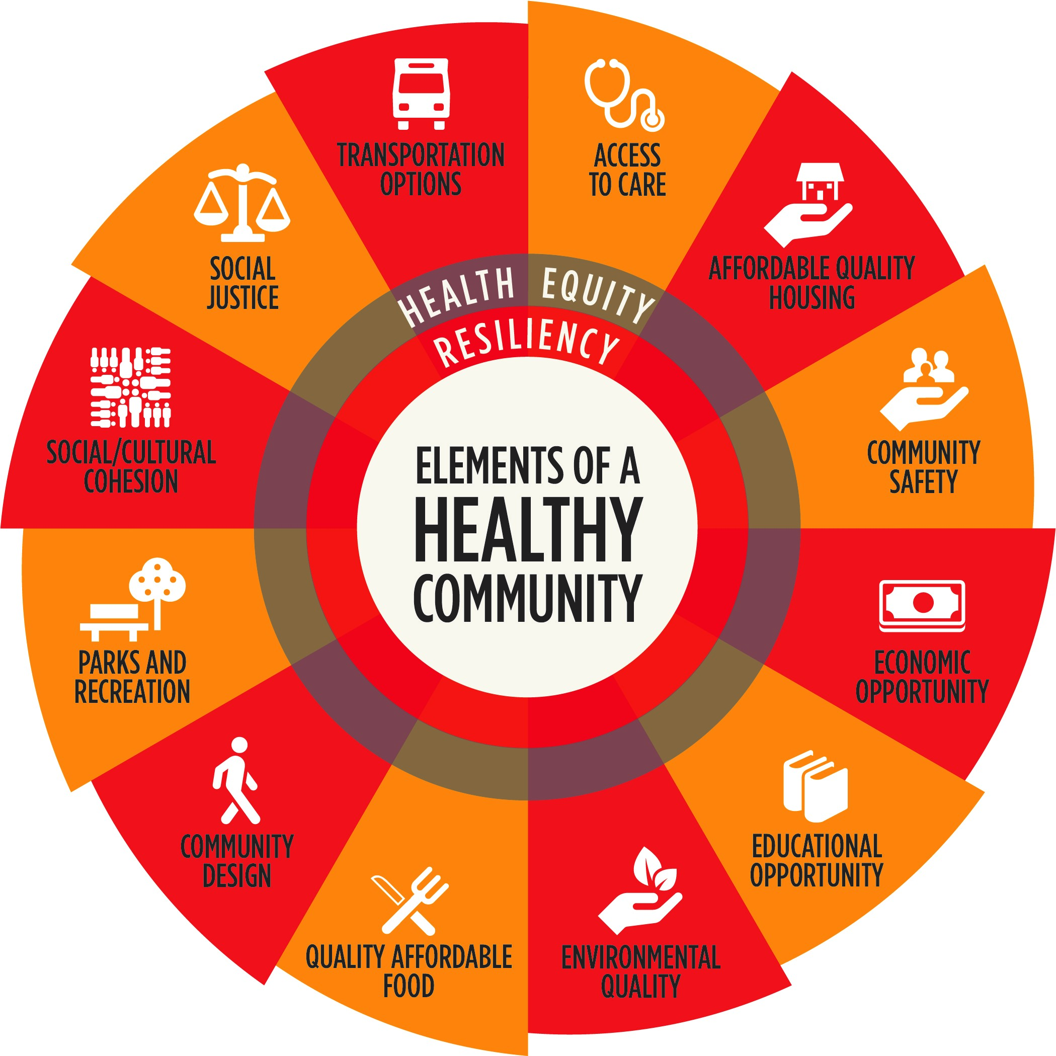 the important elements for a healthy community